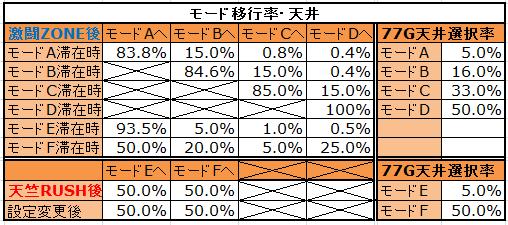 激闘!西遊記モード解析