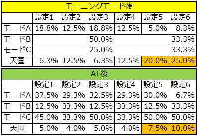 獣王モード移行率
