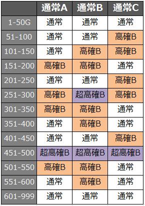 聖闘士星矢高確率ゾーン