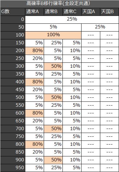 喧嘩祭高確率移行率