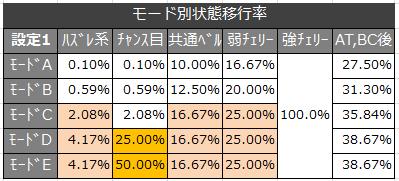 絆 モード移行率