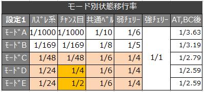 絆 モード移行率2