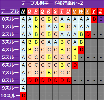 バジリスク絆テーブル別モード移行率2