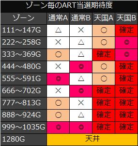 マクロスF2ゾーン期待度
