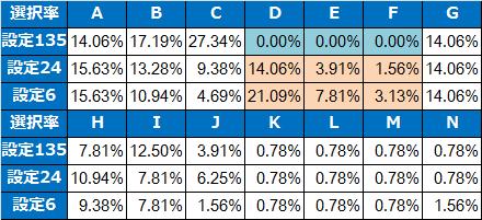 モンキーターン2テーブル選択率解析