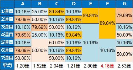 モンキーターン2継続率テーブル1