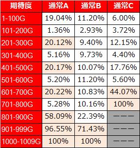 サイボーグ009 ゾーン当選率