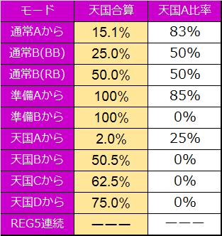 ささみさん@がんばらないすろっと モード移行率解析2