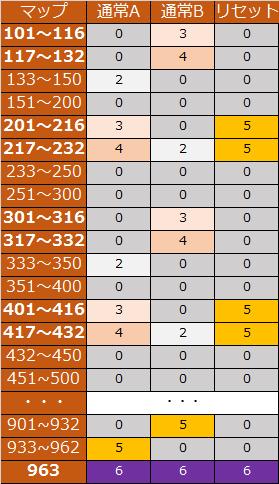 サラリーマン番長 マップレベル表2