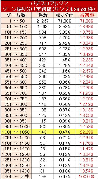 アレジン ゾーン実践値解析