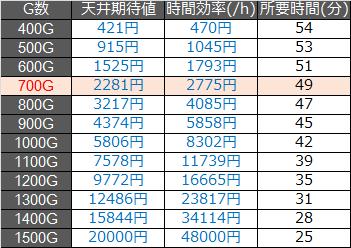 ミリオンゴッド神々の凱旋天井期待値1000枚.ver