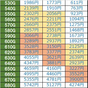 エウレカセブンAO天井期待値概算-時給計算-詳細