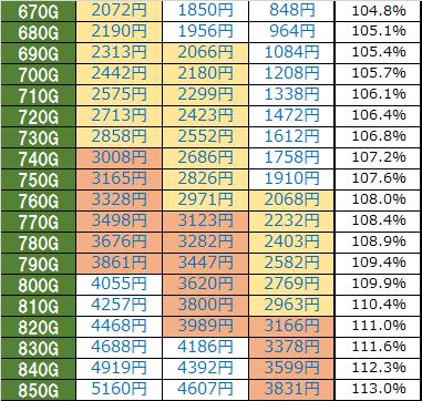 パチスロ宇宙戦艦ヤマト2199天井狙い時給詳細