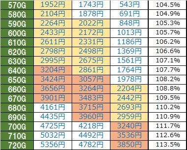 マジンガーZ 天井期待値時給詳細