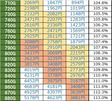 キン肉マン夢の超人タッグ編天井期待値時給詳細
