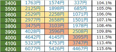 マクロスフロンティア3-天井期待値-時給詳細