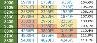 パチスロ黒神天井期待値概算-時給詳細