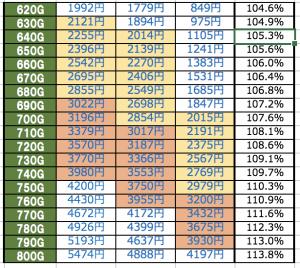 AKB勝利の女神 天井期待値時給詳細