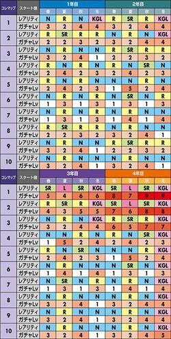 戦コレ 家康 コレマップ詳細