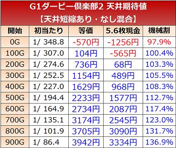 G1優駿倶楽部2 天井期待値2