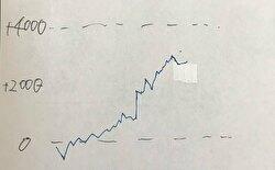 リゼロ 設定6 グラフ