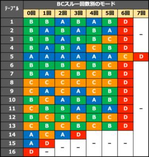 バジリスク絆2 通常時のモード テーブル BC当選率