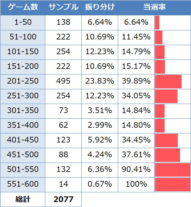 化物語2 仮天井当選率(高設定台データ)