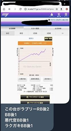 吉宗3 高設定のグラフ3