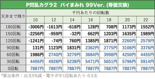 P閃乱カグラ2 パイまみれ 99Ver. 天井期待値